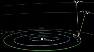 View from above the solar system of positions of Jupiter and Saturn - with respect to Earth - on May 12, 2020.