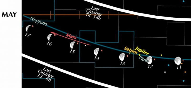Diagram of moon and planet positions on line going across the image.
