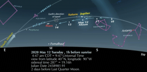 Chart showing the morning sky for several dates around May 12, 2020.