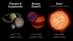 Size comparison of planets, brown dwarfs and stars.