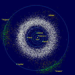 Diagam showing the inner solar system, asteroid belt and Jupiter and its orbit, with locations of Trojan asteroids indicated.