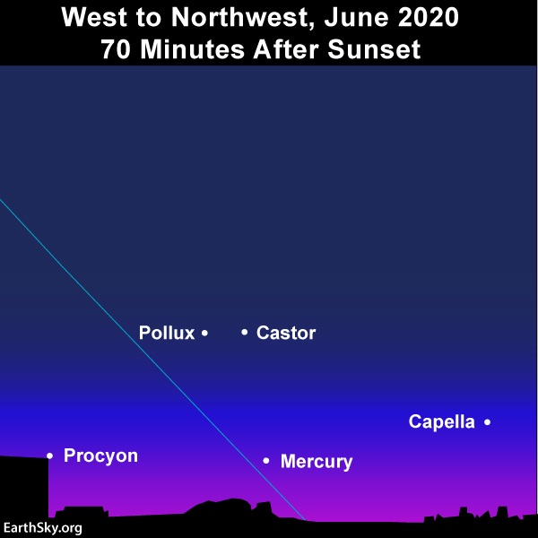Chart: Line of ecliptic, with Mercury and four stars.