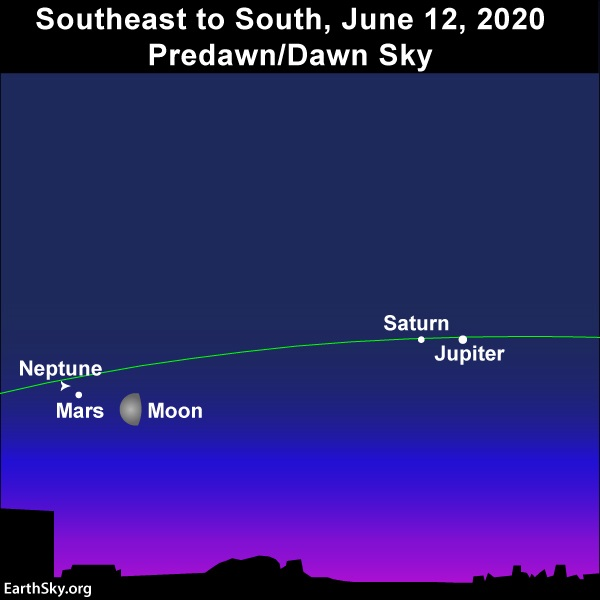 Chart with moon, Mars, Saturn, Jupiter with an arrow pointing to Neptune's location.