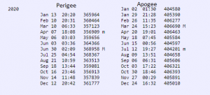List of lunar perigees and apogees for 2020.