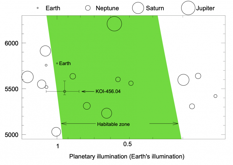Graph with slanted green area and many small rings representing various sizes of planets, with text annotations.