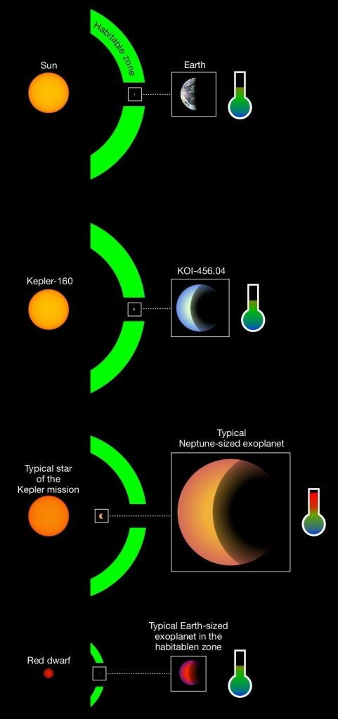 Yellow and orange circles and partial rings, blue and orange crescents and thermometer shapes on black background.