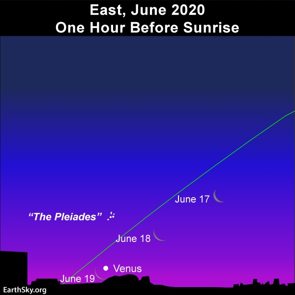Chart: Ecliptic, moon, Venus and the Pleiades at dawn.