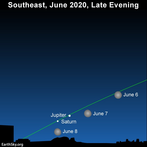 Star chart showing Saturn, Jupiter and the moon on June 6, 7 and 8 with line of ecliptic.