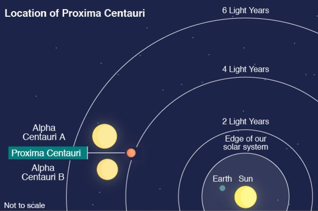 Curved concentric lines indicating 2, 4 and 6 light years from us with the Alpha and Proxima Centauri stars between 4 and 6.