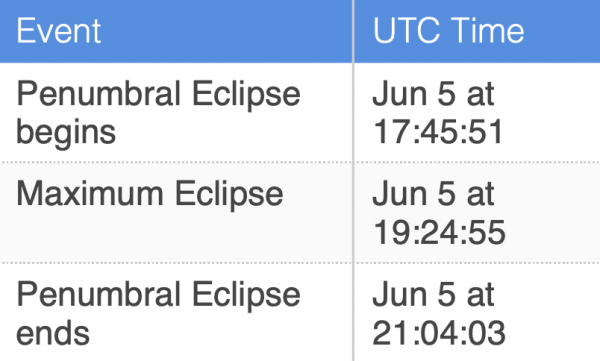 Chart showing the beginning, middle and ending of the June 5 penumbral eclipse in Universal Time.
