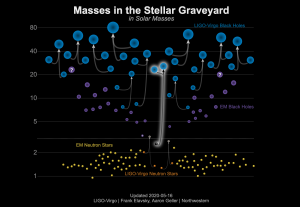 A graphic depicting the place of GW190814 among other known black holes and neutron stars.