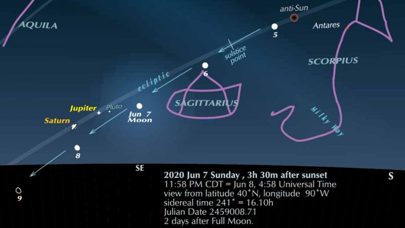 Chart of view toward east from 40 degrees N. latitude around June 7, 2020, shwoing planets, moon, and stars.