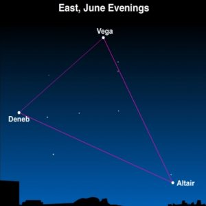 A chart showing Vega, Deneb and Altair connected by thin purple lines.