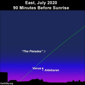 Venus, Aldebaran and the Pleiades cluster in the east before dawn.