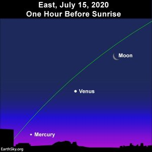 The waning crescent moon aligns with the planets Venus and Mercury one hour before sunrise.
