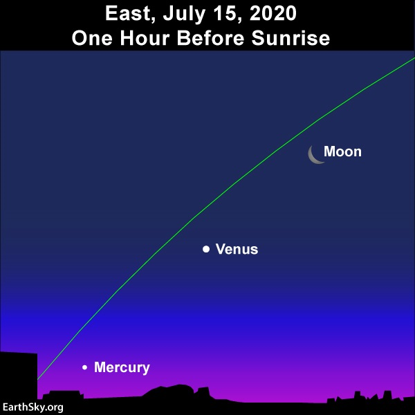 Star chart with crescent moon, Venus, and Mercury along ecliptic.
