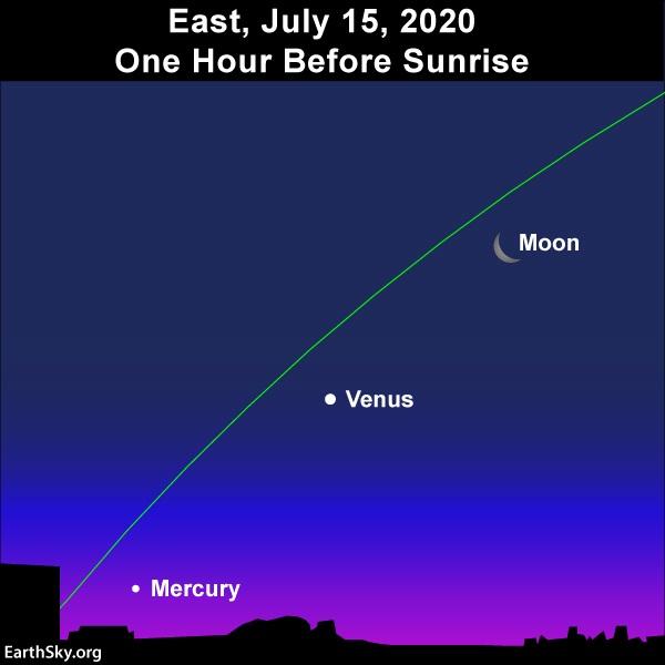 Намиращата се полумесец се изравнява с планетите Венера и Меркурий един час преди изгрев.