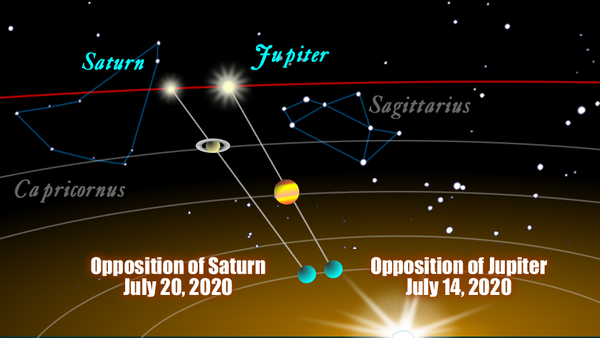 A chart illustrating the oppositions of Jupiter and Saturn.