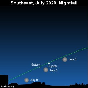 July full moon swings by the planets Jupiter and Saturn.
