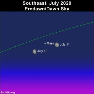 Moon and Mars in the July 2020 night sky.