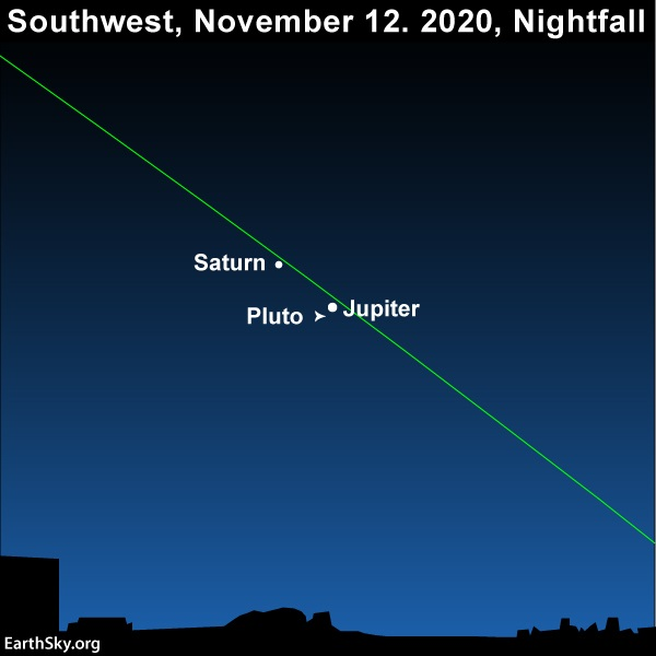 Sky chart with line of ecliptic, Saturn, Jupiter, and arrow pointing to location of Pluto.
