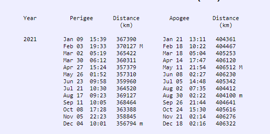 Two columns of dates, times and distances.