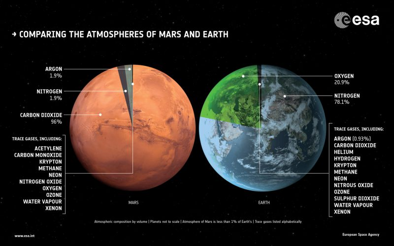 Pie charts superimposed on Earth and Mars globes next to each other with white text annotations on black background.