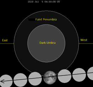 Diagram of the full moon crossing the Earth's penumbral shadow.