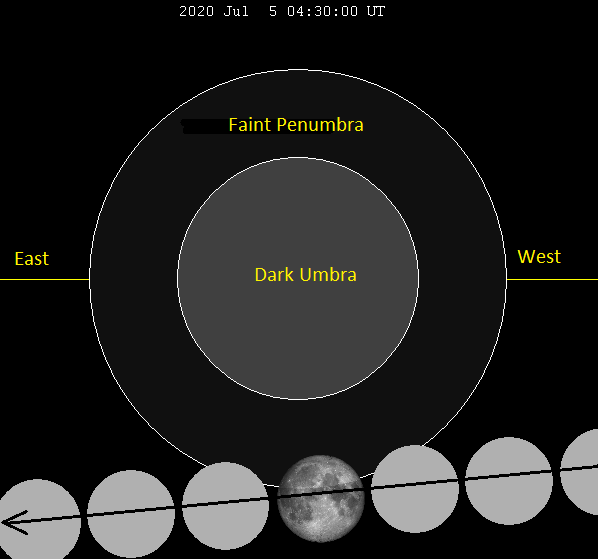 Diagram of the full moon crossing a circle representing the edge of Earth's penumbral shadow.