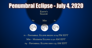 A poster showing eclipse times on July 4.