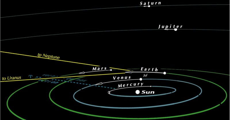 Oblique chart of solar system with orbits shown.
