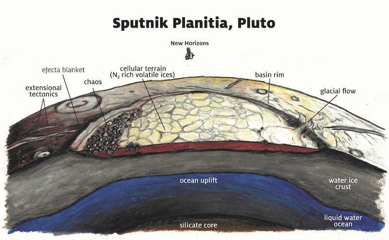 Cross-section of Pluto's surface and subsurface features.