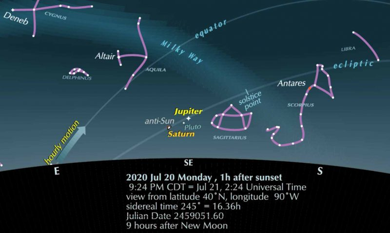 A chart for the evening of July 20, 2020, showing Saturn and Jupiter rising in the east with several constellations.