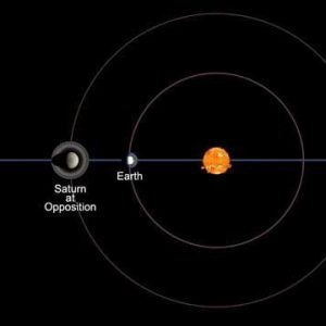 Saturn at opposition, or opposite the sun in Earth's sky