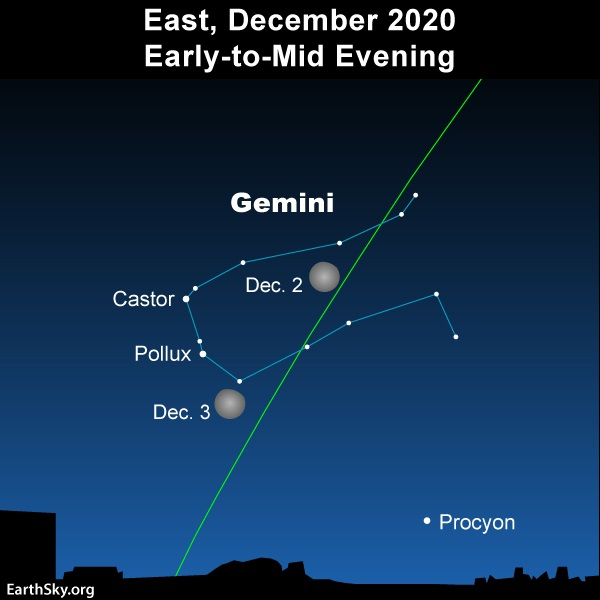Moon in front of Gemini, the radiant point for the Geminid meteor shower.