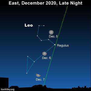Moon passing in front of the constellation Leo the Lion.
