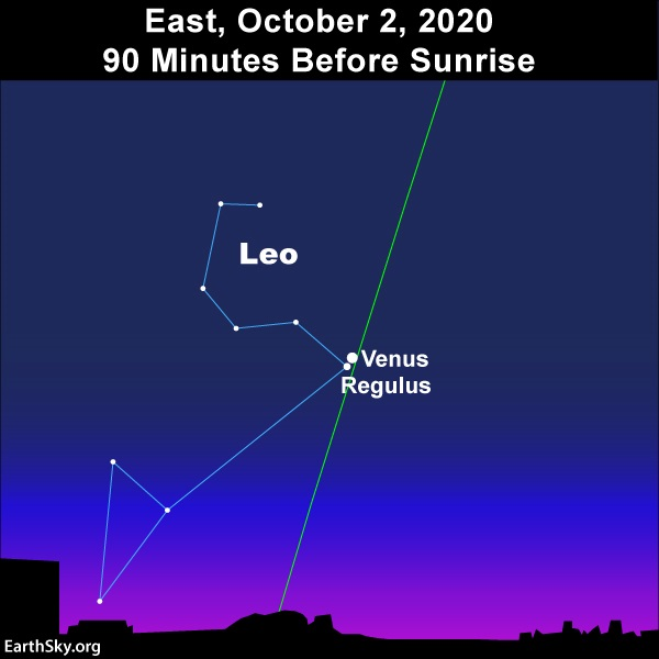 Sky chart: two white dots together on nearly vertical green line of ecliptic, and constellation Leo.