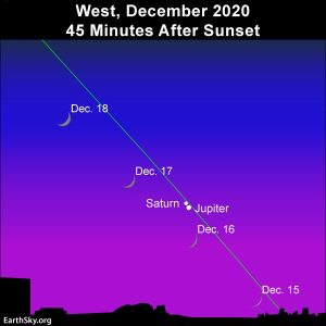 Waxing crescent moon swings by two bright planets, Jupiter and Saturn.