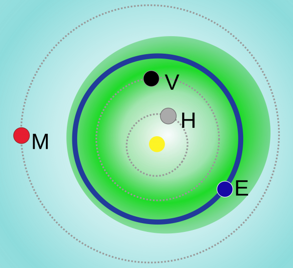 Chart of orbits of inner planets, with wide green band mostly around the orbits of Earth and Venus, showing orbits of Apollo asteroids.