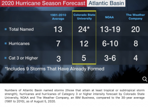 Atlantic hurricanes 2020: a comparison of forecasts and long-term averages .