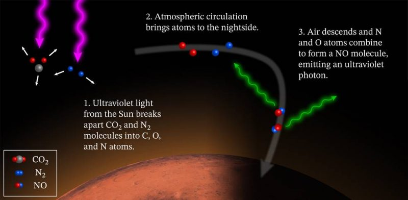 Diagram of Martian atmosphere with molecules breaking apart and re-forming, and arrows showing emitted light.