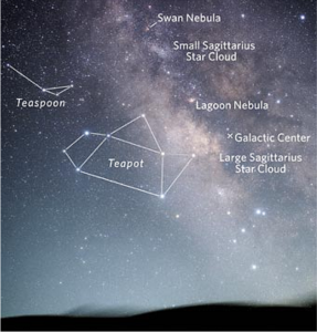 Teapot asterim and nearby binocular objects