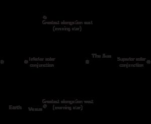 Diagramof Venus at greatest elongation