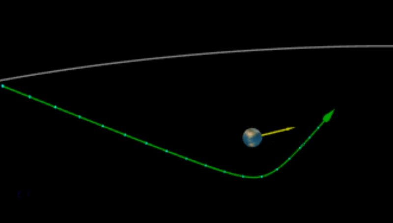 Long green line swooping around and away from earth, and yellow arrow pointing out from Earth.