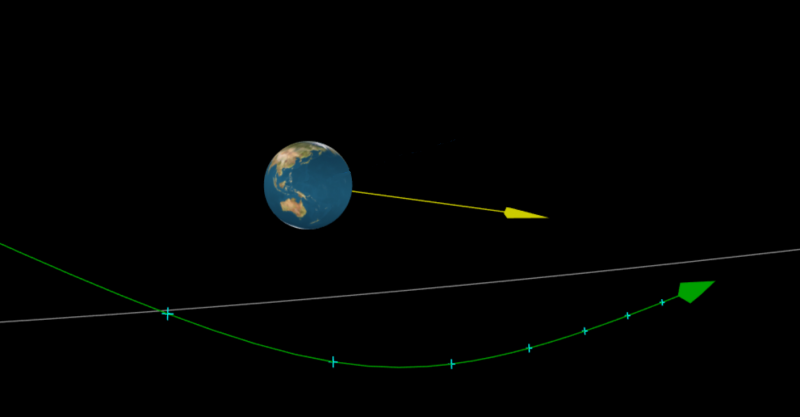 Earth with Australia showing, and curved green line with small blue x's along it.