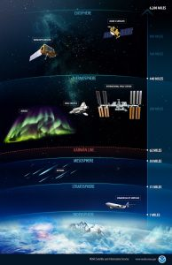 Layers of atmosphere with typical things in them such as planes, auroras, and spacecraft.