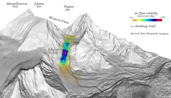 3-D rendering of Khumbu Icefall side of Mt. Everest with false color along flow.