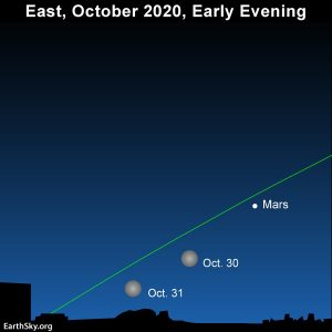 Star chart showing Mars near the moon on October 30 and 31.