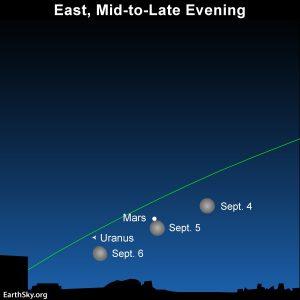 Moon near Mars on September 4, 5 and 6, 2020.