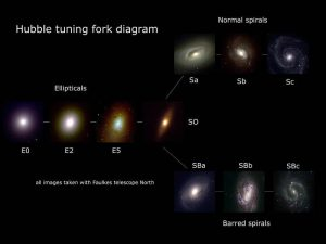 """The long end of the """"tuning fork"""" consists of elliptical galaxies; barred spiral and simple spirals make up the 2 prongs."""